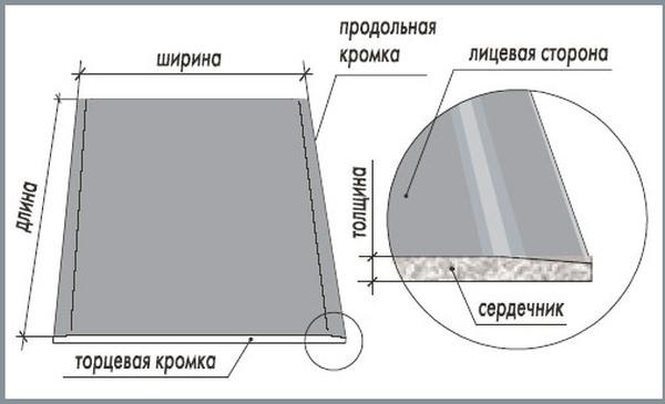 Гипсокартон вес 1 м2 – Вес гипсокартона, вес листа гипсокартона ГКЛ — Сколько весит лист гипоскратона, масса 1 м2 одного потолочного гипсокартона